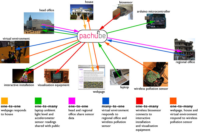 Vrus02 escutando usman haque diagrama do sistema interface pachube d ccuart Choice Image